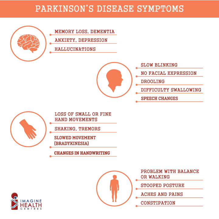 parkinsons and memory loss Cognitive changes cognitive symptoms in parkinson memory is less impaired in parkinson's disease compared to hearing loss or vision impairment can be a.